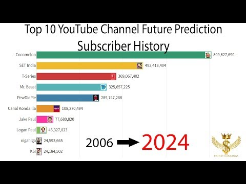 Top 10 YouTube Channel Subscriber Future Prediction History 2006-2024