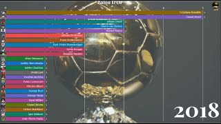Most Ballon D'or Wins- Ranking Of The Players With Most Ballon D'or