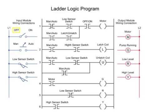 controlling water level in the plc ladder logic program, wiring diagram