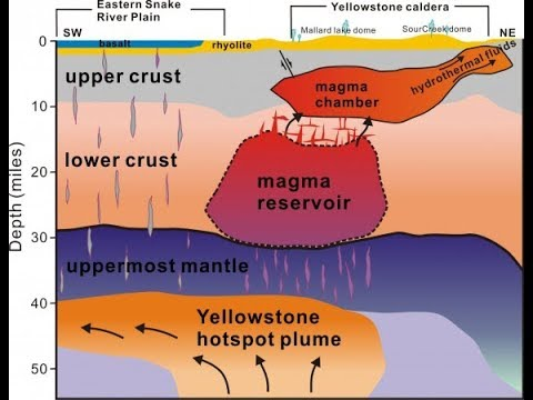 Hundreds of Earthquakes today at Yellowstone National Park 2/17/2018