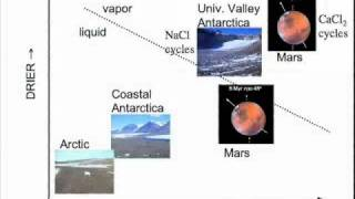 Chris McKay: Results of the Phoenix Mission to Mars and Analog Sites on Earth