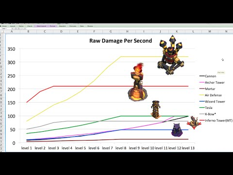 What is the Best Defense in Clash of Clans?