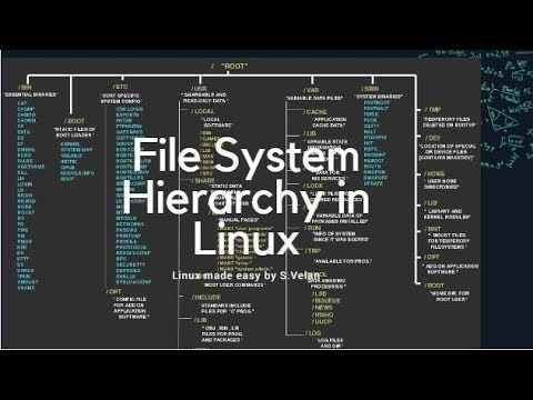 Linux Made Easy File System Hierarchy In Linux Linux Made Easy By