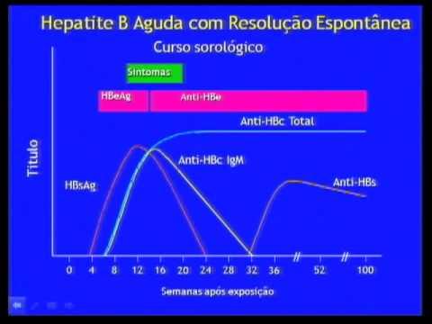 Vídeo Exame hiv 1 e 2
