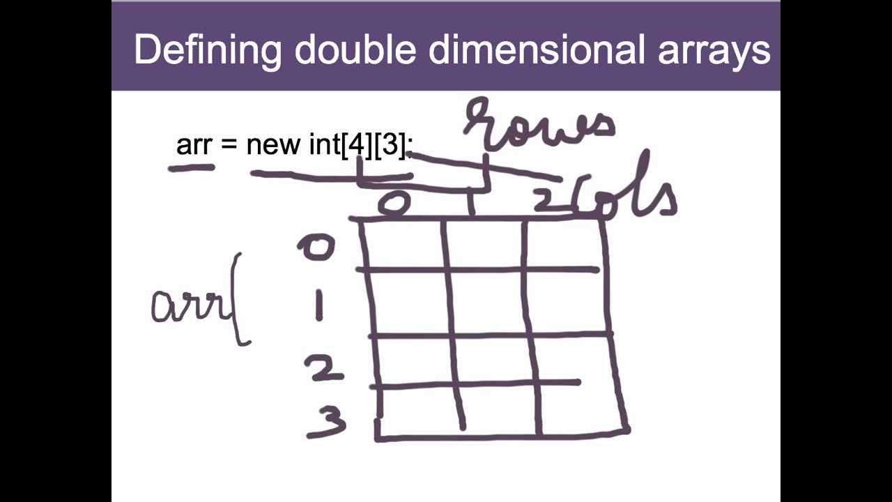 Arrays in Java: 2D and 3D - YouTube