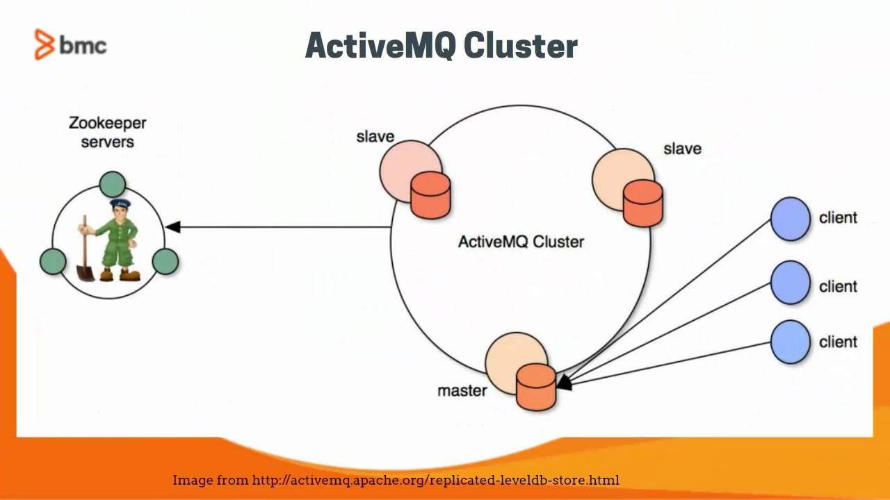 Apache ActiveMQ Plugin Installation and Configuration | TrueSight Pulse