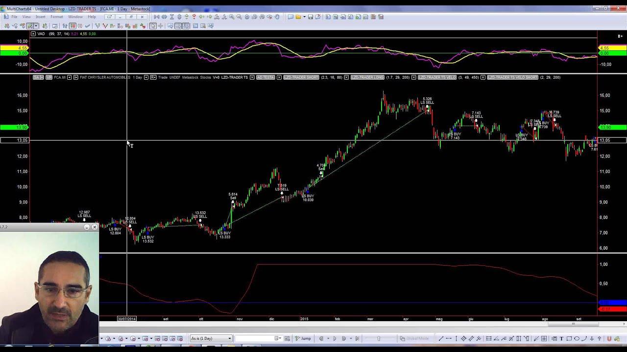 Cos'è un trading system e come ideare un sistema di trading