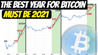 2021 Will be Hขge for Bitcoin | Here is How to Make Huge Gains in Crypto Arbitrage!! (Must Watch)
