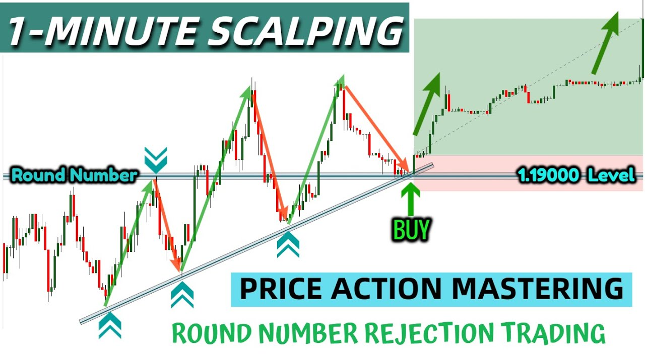 The Magic of Round Numbers Price Action Trading Strategies || Forex 1 Minute Scalping Strategy