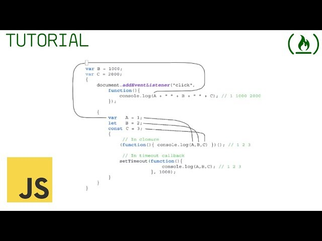 The JavaScript Lexical Environment Explained