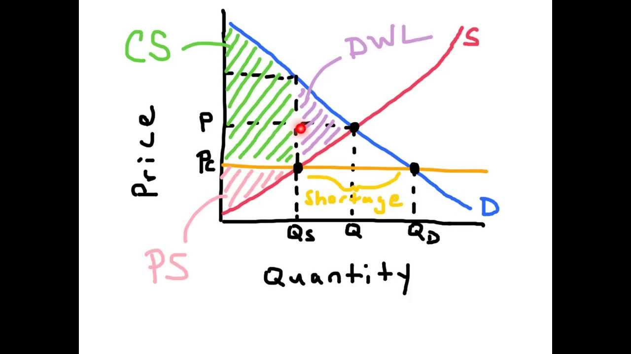 Price Ceilings - AP Economics - YouTube