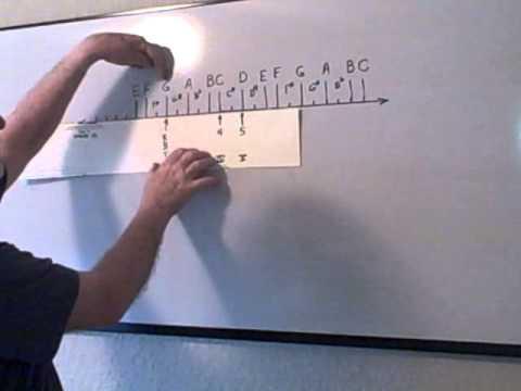 Nashville numbering system, I-IV-V, country guitar