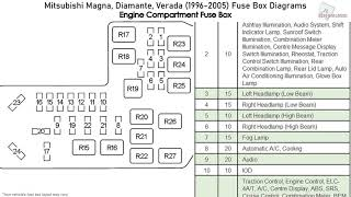 mitsubishi magna, diamante, verada (1996-2005) fuse box diagrams - youtube  youtube