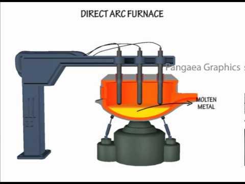 direct-arc furnace.flv - YouTube