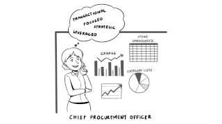 Understanding a Procurement Framework