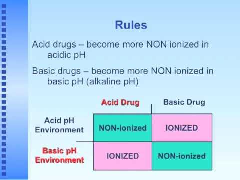 Acid/Base Chemistry in Medicinal Chemistry