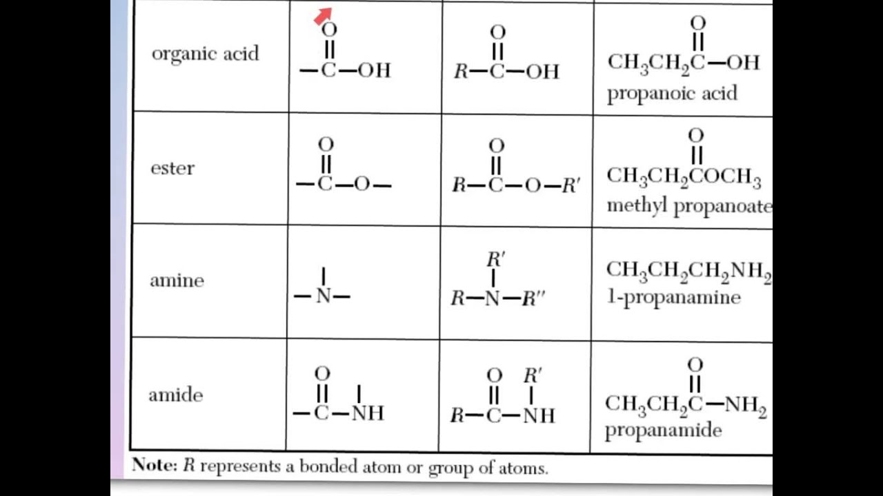 intro to organic chem part 6 id functional groups - YouTube