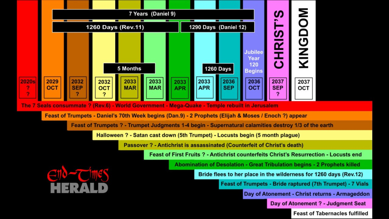 Timeline of end time events part chart also youtube rh