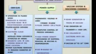 Mod-01 Lec-28 Advanced Machining Processes