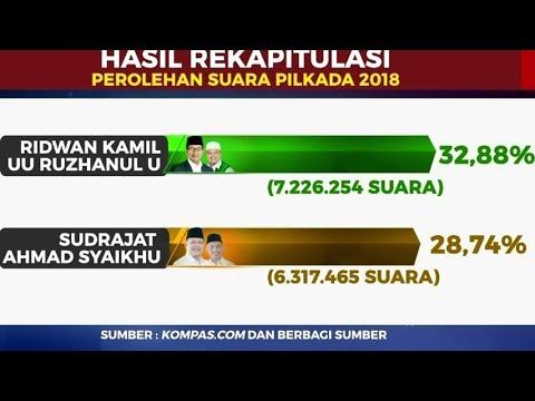 Hasil Rekapitulasi Perolehan Suara Pilkada 2018