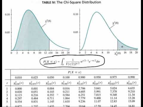 The Chi-Square Table | STAT 414 / 415