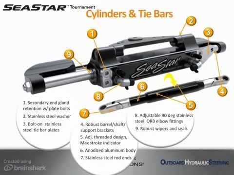 SeaStar Solutions Outboard Hydraulic Steering