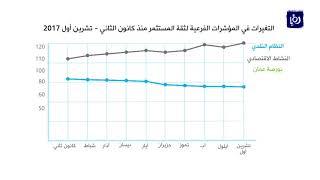 منتدى الاستراتيجيات الأردني: تراجع المؤشر الأردني لثقة المستثمر لشهر تشرين الأول