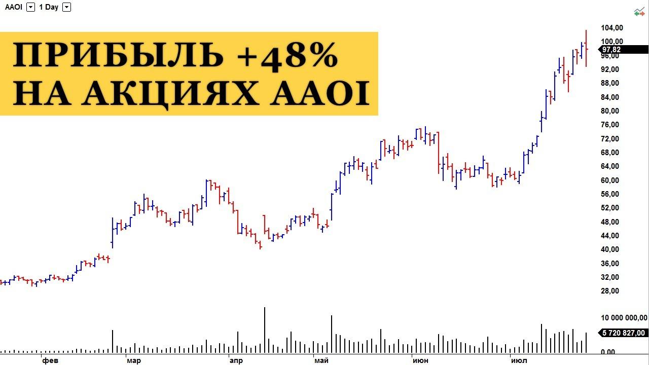 Торговля акциями на бирже продажа акций биткоины вики