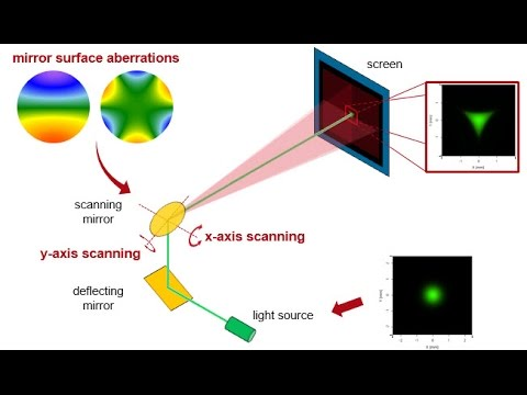 "Tutorial Webinar ""Simulation of Laser Scanning Systems in VirtualLab Fusion"