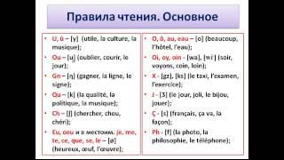 Французский язык. Уроки французского #6 - Правила чтения. Краткое пособие (1)