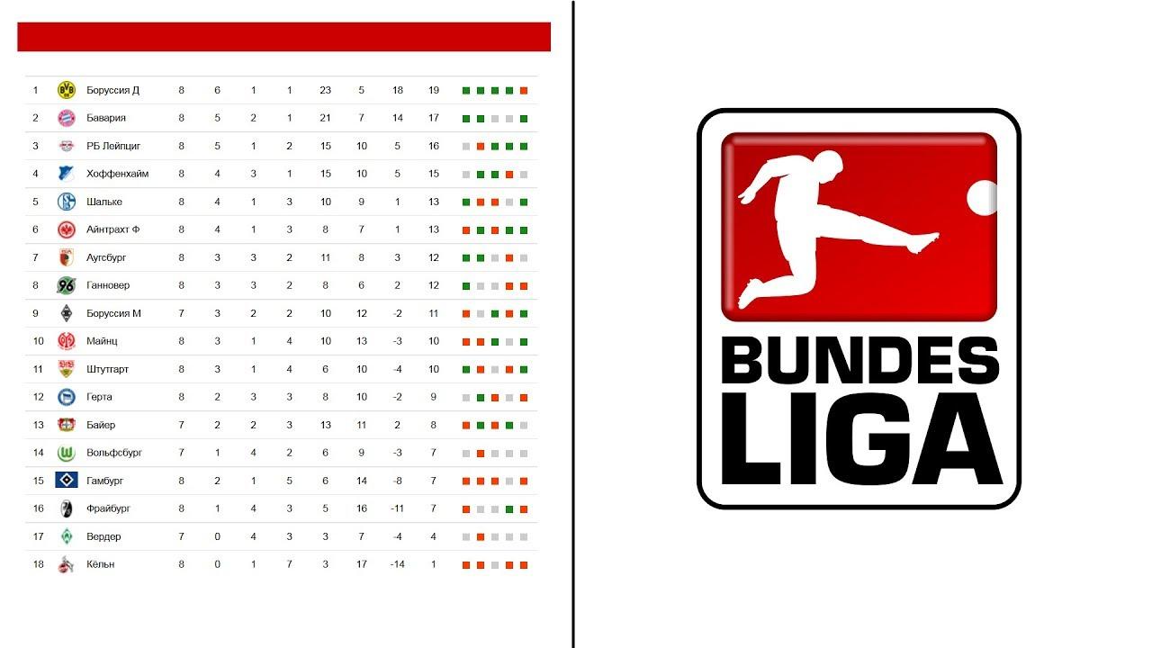 Бундеслига турнирная таблица по футболу