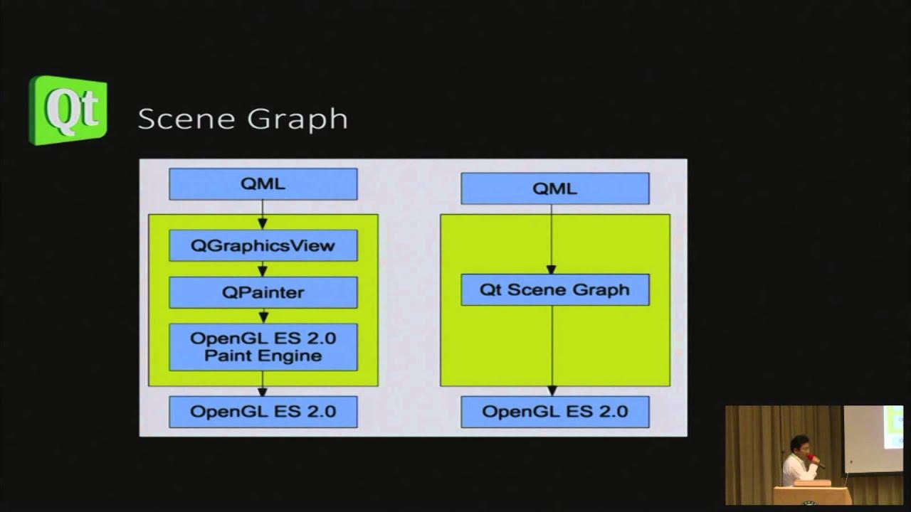 [COSCUP 2012] Qt5, Qt Quick 2 and Qt open governance develop model - 殷允峤