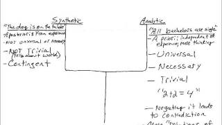 Introduction to Kant's Critique of Pure Reason (Part 2 of 4) Thumbnail