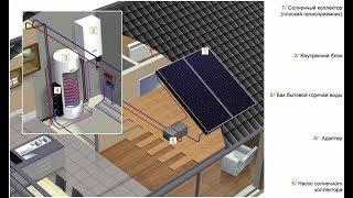 Обзор солнечного коллектора и теплового насоса