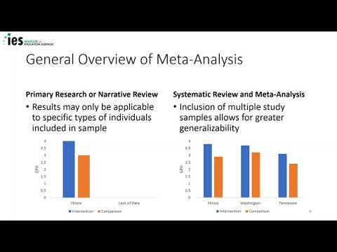 Using the WWC to Support Data Collection for Meta-Analyses