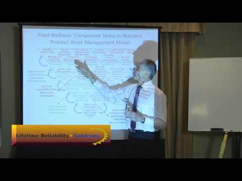 5-Plant-Wellness-Way-Enterprise-Asset-Management-Model.wmv