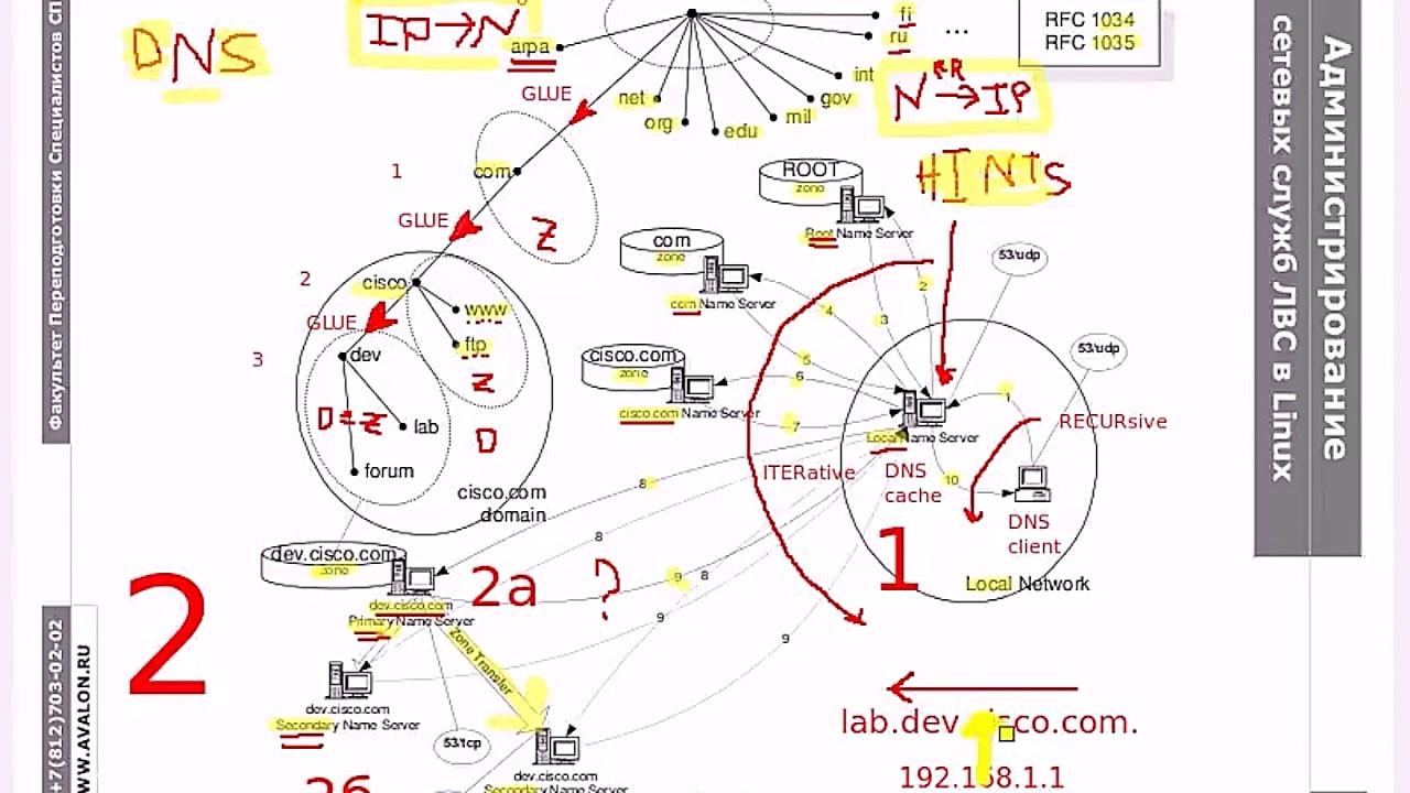 DNS.5.1: Зоны обратного просмотра