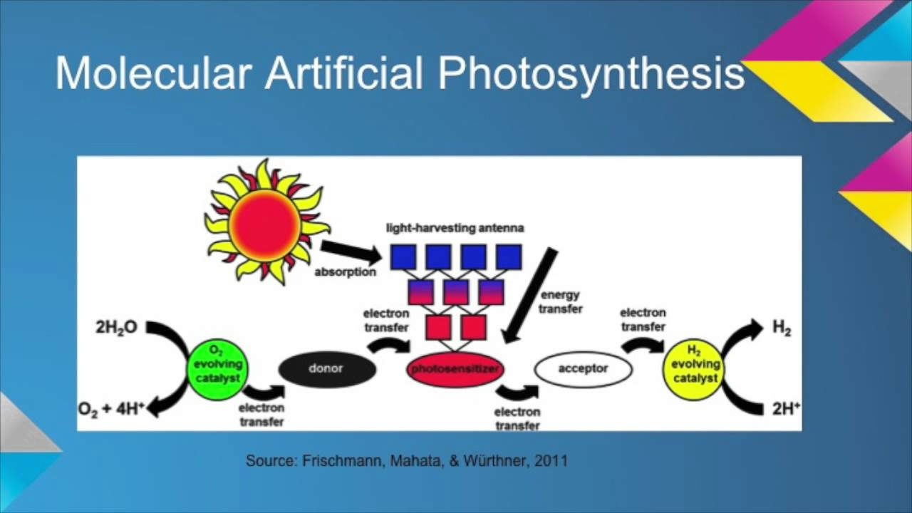 How Does Solar Energy Work Diagram Marine Battery Wiring Artificial Photosynthesis - Youtube