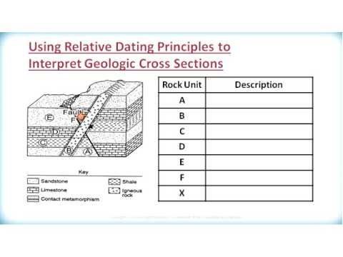 ES3209 2 2 3 Relative Dating Principles