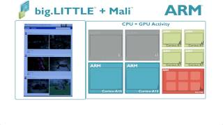 ARM® big.LITTLE™ Processing with ARM® Mali GPUs Demonstrating GPU Compute