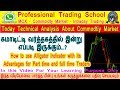 Commodity Market :Today Technical Analysis with Find Buy or Sell Trend Using Alligator Indicator