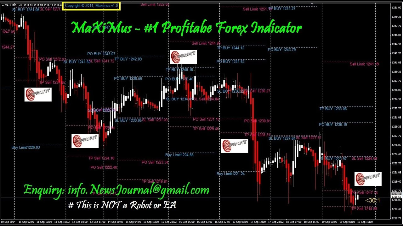Profitable trading indicators
