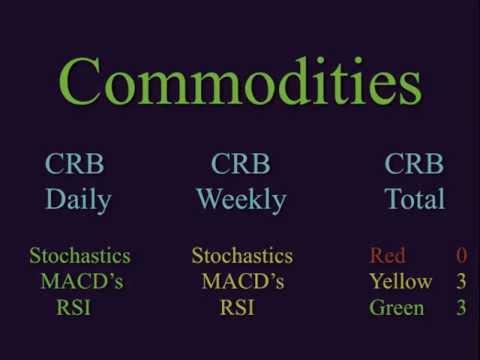 ECONOMIC COLLAPSE 2011: US Dollar Falls and Gold Stalls! Stocks & Treasuries Rally!