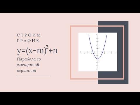Как строить параболу со смещенной вершиной. График функции Y=(x-m)2+n. График Y=x2+bx+c