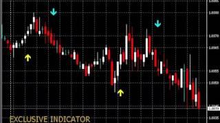 Индикатор для Forex и Бинарных Опционов 'EXCLUSIVE INDICATOR