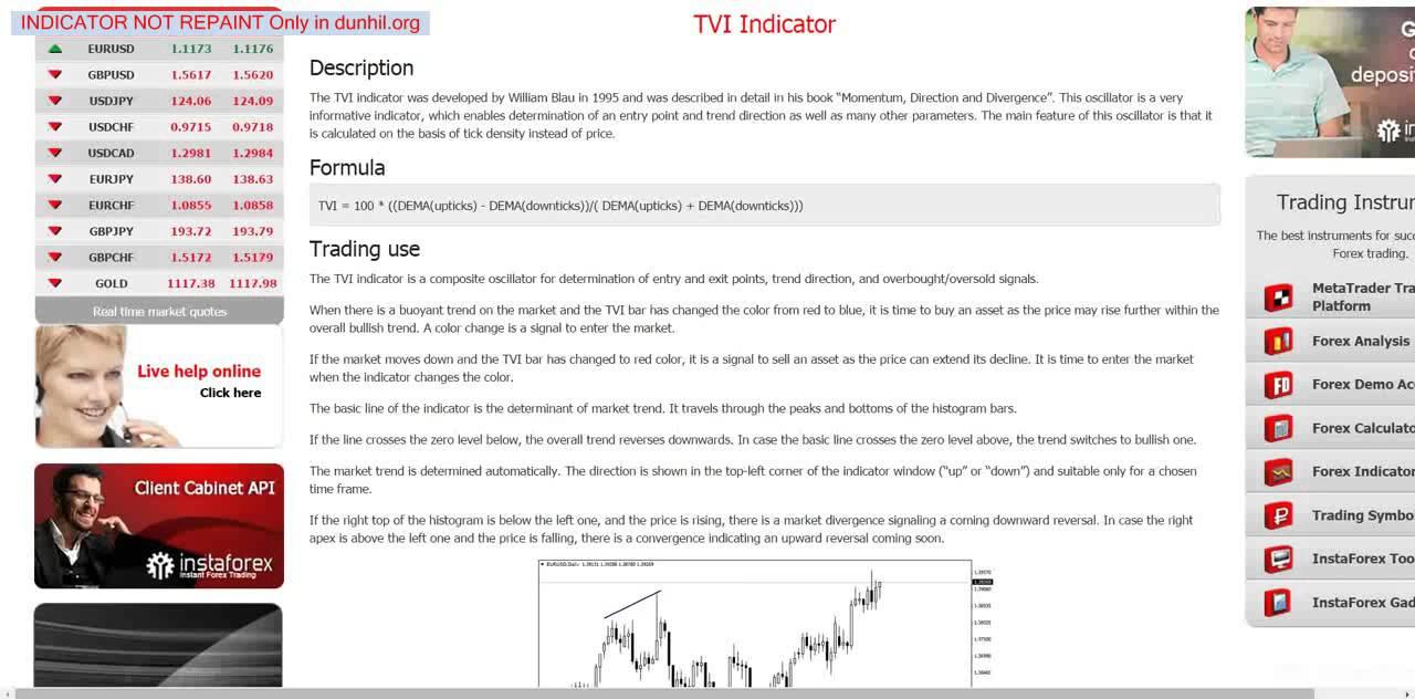 Forex Indicators Tvi Indicator Hd Youtube