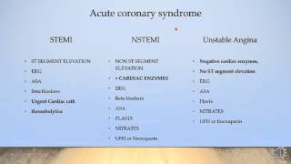Acute coronary syndrome, fun, fast, easy!!!