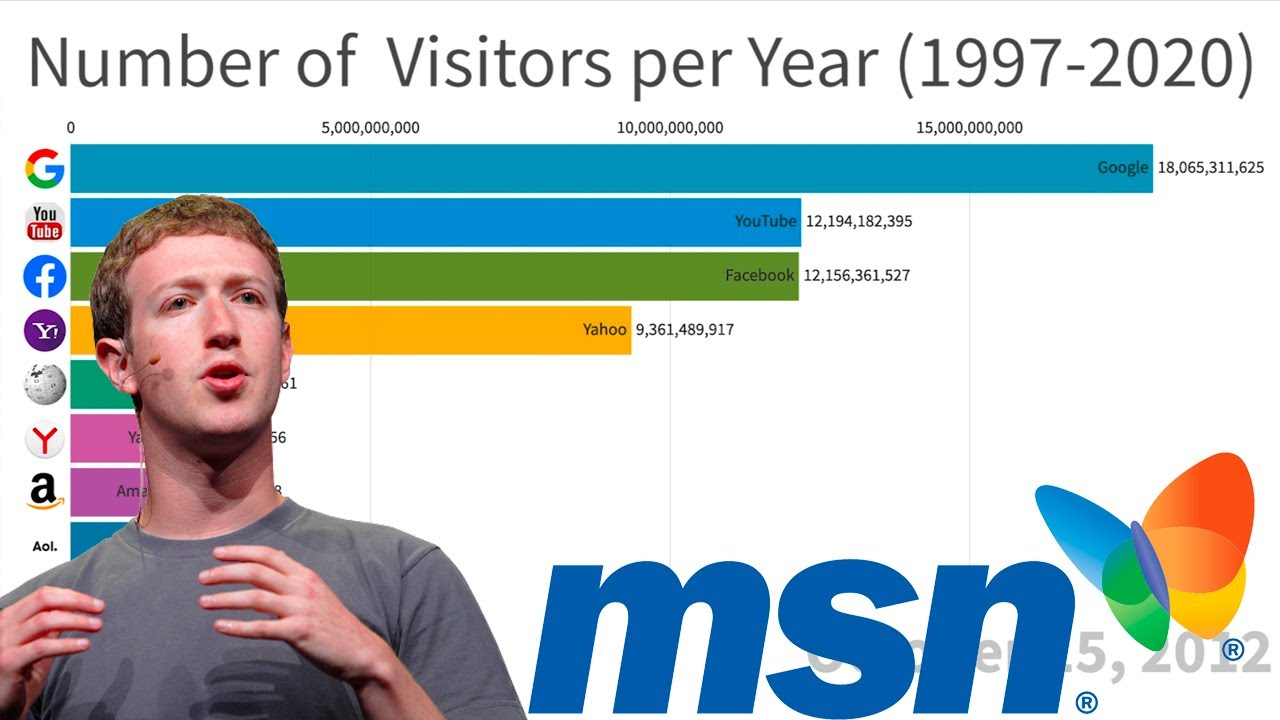 History of Most Popular Websites (1997-2020)
