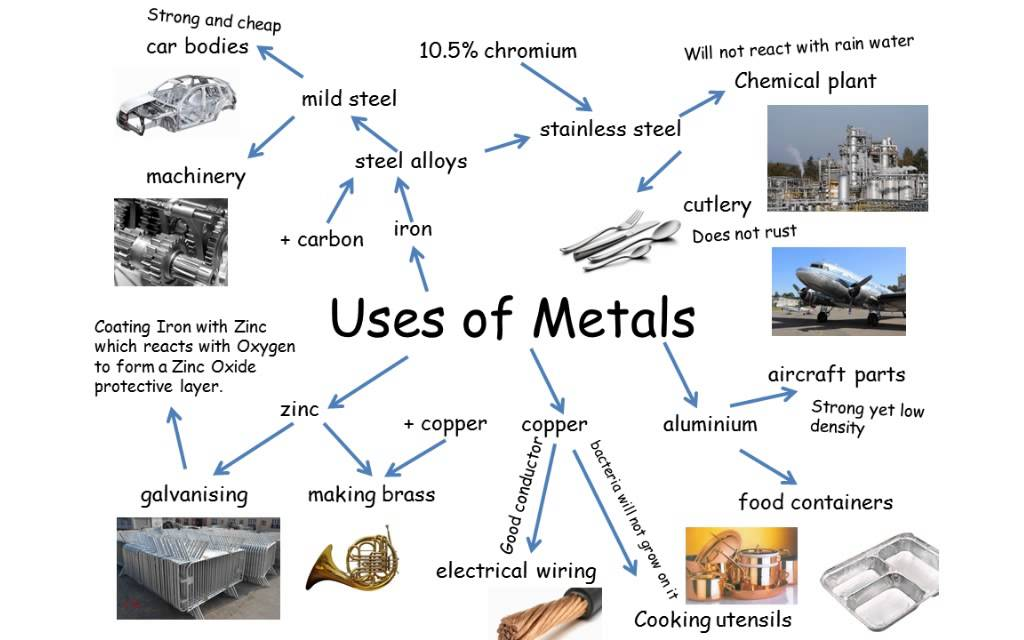 Uses Of Metals Igcse Chemistry Youtube