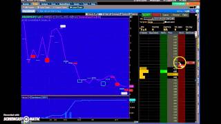 Using ThinkOrSwim to Chart & Trade Specific Option Contracts